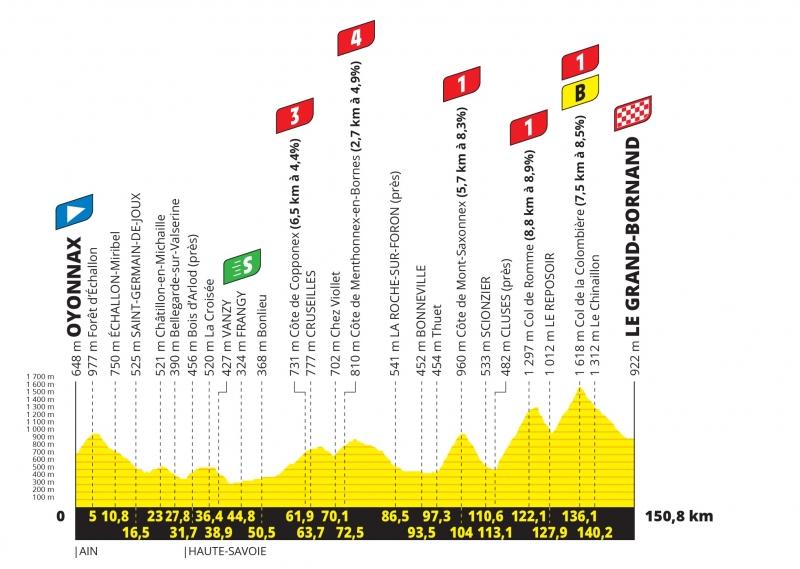 Тур де Франс-2021, превью этапов: 8 этап, Ойонна - Ле Гран-Борнан