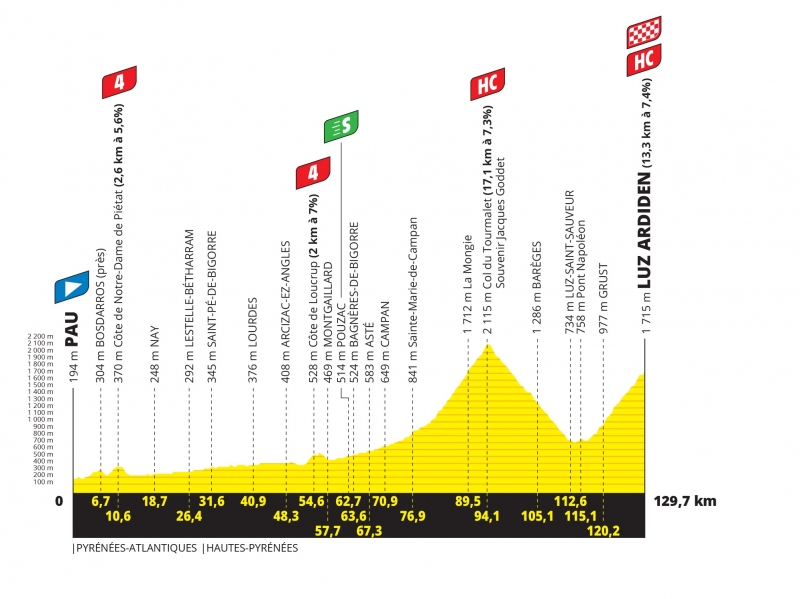 Тур де Франс-2021, превью этапов: 18 этап, По - Луз-Ардиден