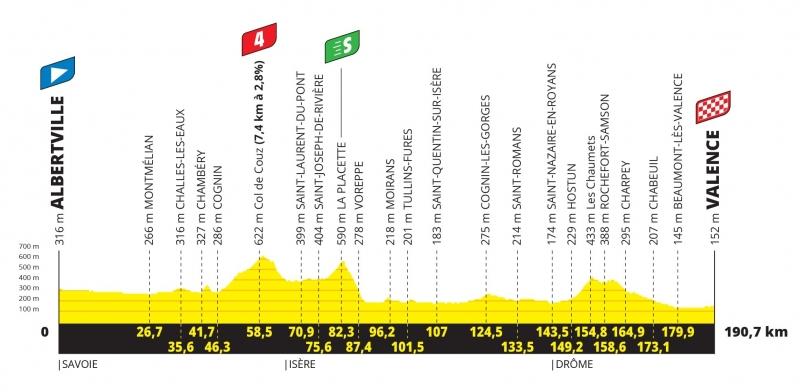 Тур де Франс-2021, превью этапов: 10 этап, Альбервиль - Валанс