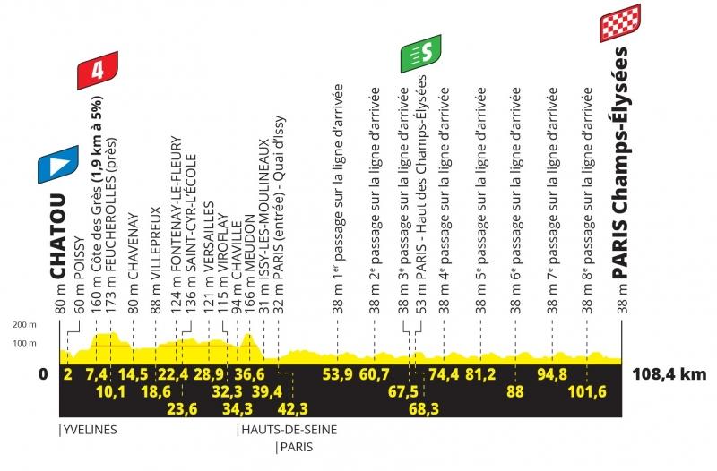 Тур де Франс-2021, превью этапов: 21 этап, Шату - Париж, Елисейские поля