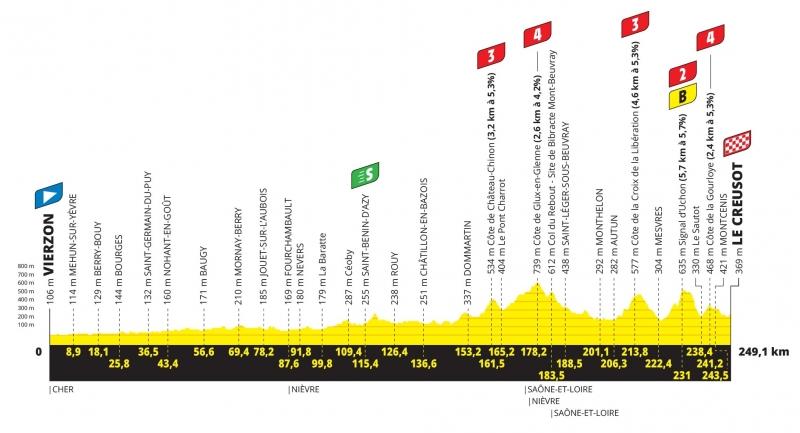 Тур де Франс-2021, превью этапов: 7 этап, Вьерзон - Ле-Крёзо