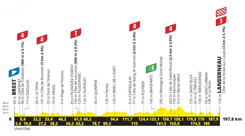 Тур де Франс-2021. Альтиметрия маршрута