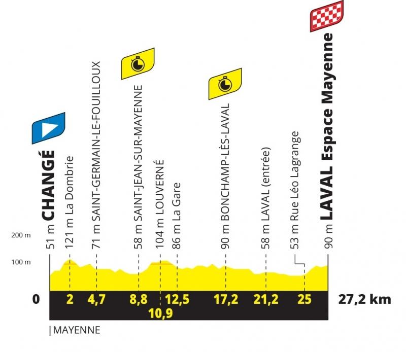 Тур де Франс-2021, превью этапов: 5 этап, Шанже - Лаваль