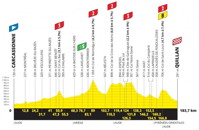 Тур де Франс-2021, превью этапов: 14 этап, Каркасон - Кийан