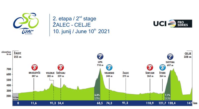 Тур Словении-2021. Этап 2