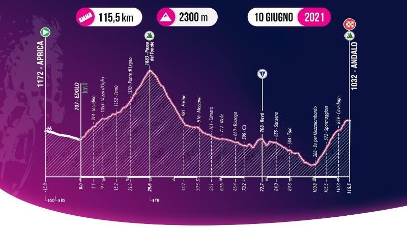 Giro Ciclistico d'Italia-2021. Этап 8