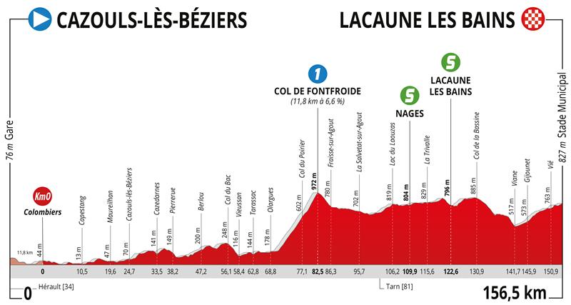 La Route d'Occitanie - La Depeche du Midi-2021. Этап 1