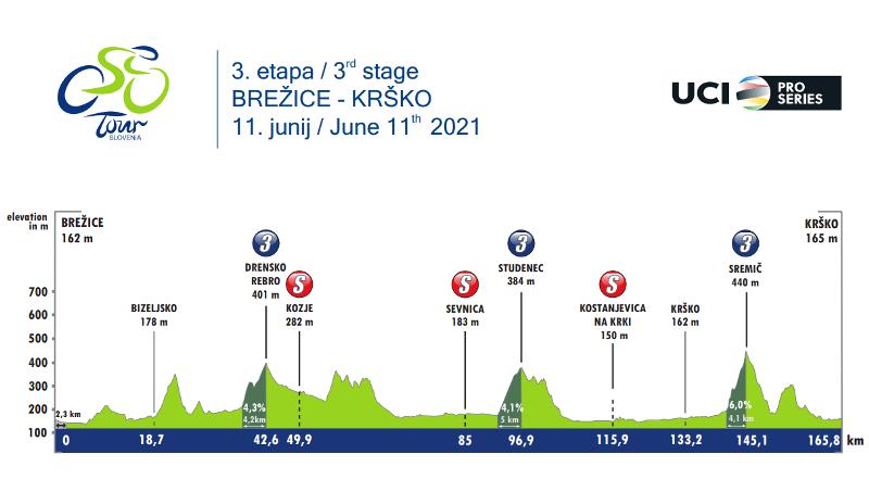 Тур Словении-2021. Этап 3