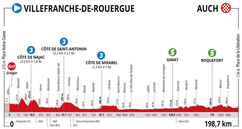 La Route d'Occitanie - La Depeche du Midi-2021. Этап 2
