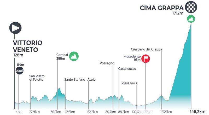 Adriatica Ionica Race / Sulle Rotte della Serenissima-2021. Этап 2