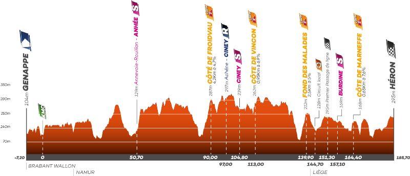 Тур Валлонии-2021. Этап 1