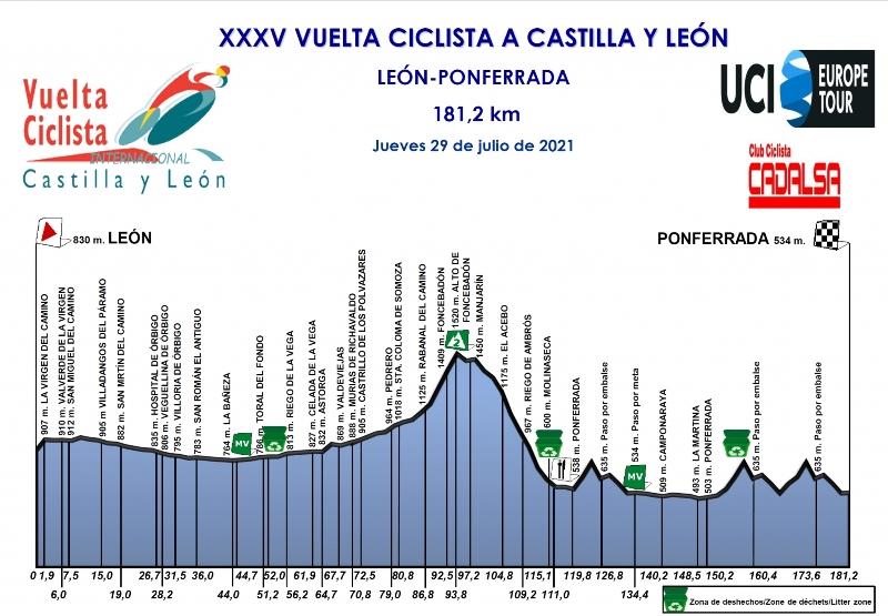 Vuelta a Castilla y Leon-2021