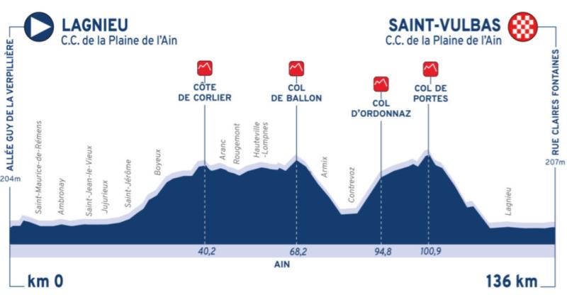 Тур де л'Эн-2021. Этап 2
