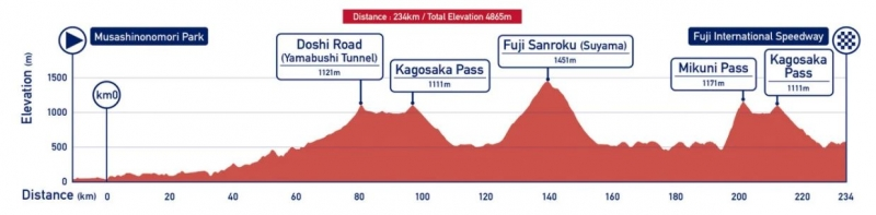 Олимпиада Токио-2020. Шоссейный велоспорт. Групповая и индивидуальная гонка. Превью