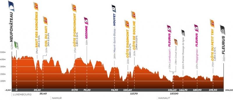 Тур Валлонии-2021. Этап 4