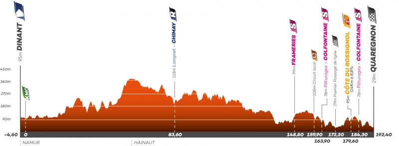 Тур Валлонии-2021. Этап 5