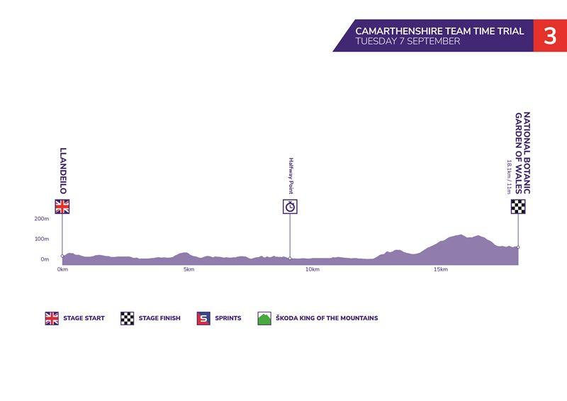 Тур Британии-2021. Этап 3