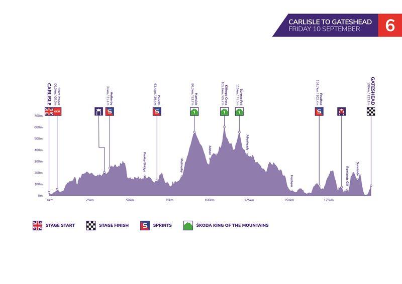 Тур Британии-2021. Этап 6