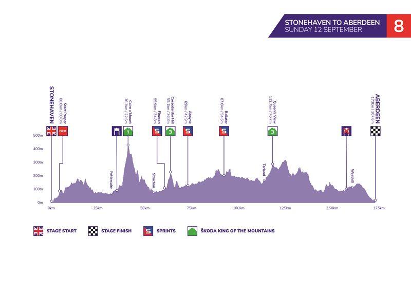 Тур Британии-2021. Этап 8
