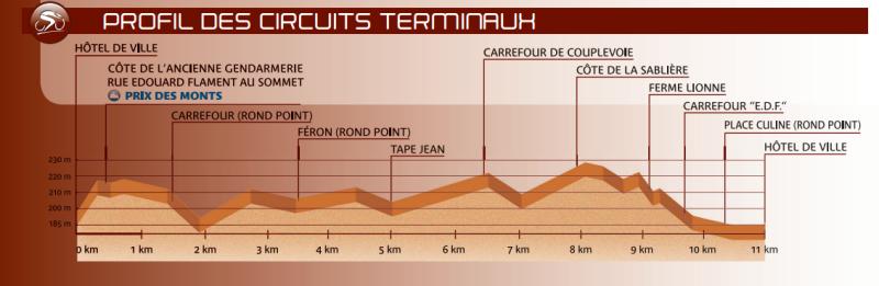 GP de Fourmies / La Voix du Nord-2021. Результаты