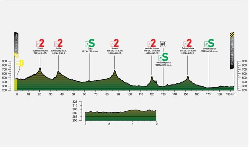 Тур Словакии-2021. Этап 3