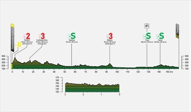 Тур Словакии-2021. Этап 4
