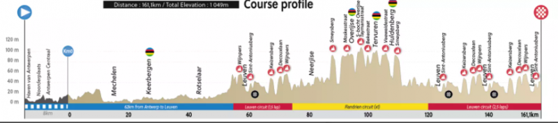 Чемпионат мира по шоссейному велоспорту-2021 во Фландрии. Информация