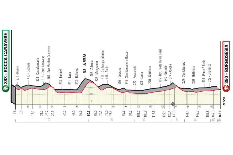 Gran Piemonte-2021. Результаты