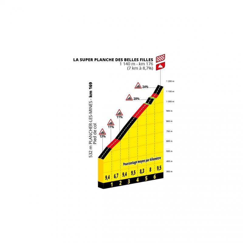 Презентация маршрута Тур де Франс-2022